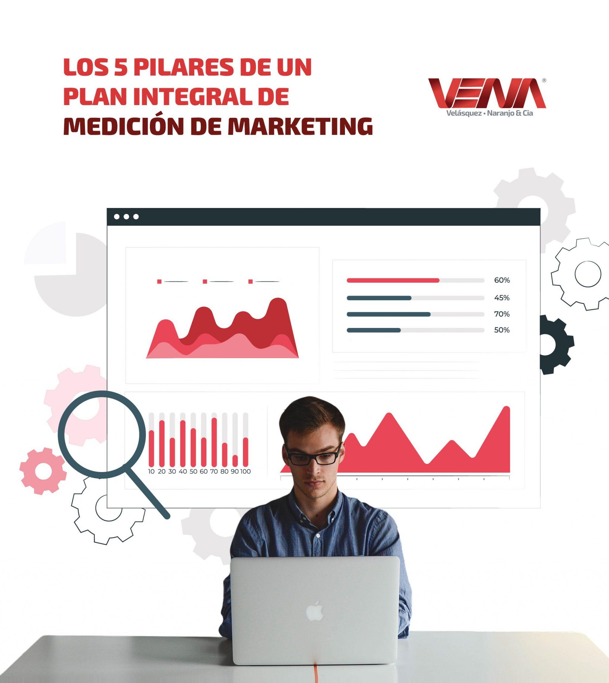 medición en marketing digital